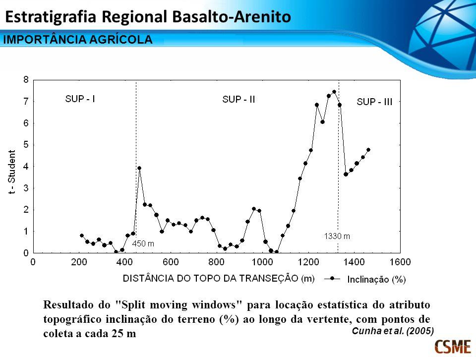 IMPORTÂNCIA AGRÍCOLA Estratigrafia Regional Basalto-Arenito Resultado do