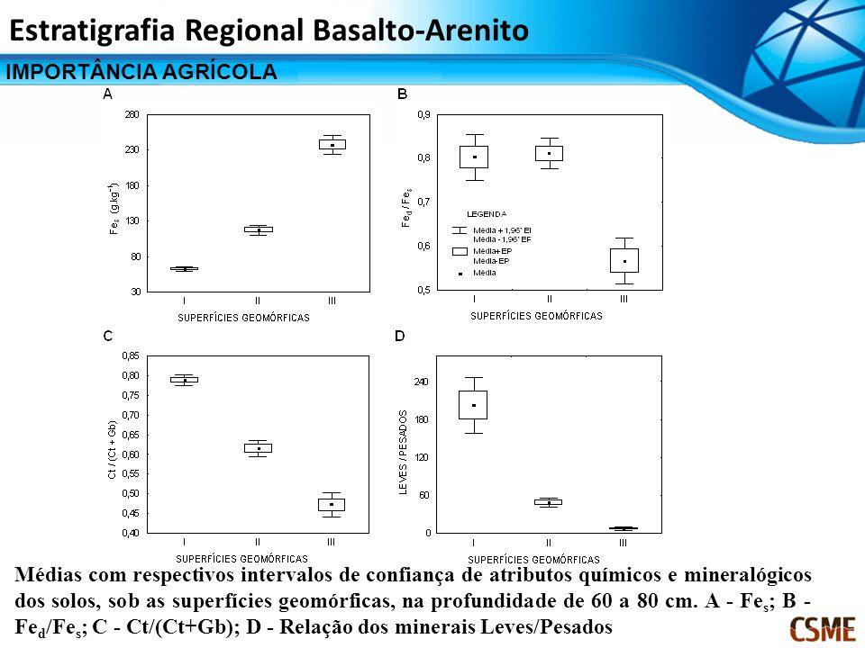 IMPORTÂNCIA AGRÍCOLA Estratigrafia Regional Basalto-Arenito Médias com respectivos intervalos de confiança de atributos químicos e mineralógicos dos s