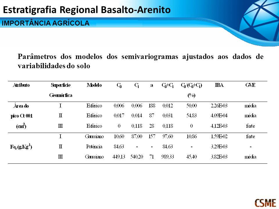 IMPORTÂNCIA AGRÍCOLA Estratigrafia Regional Basalto-Arenito Parâmetros dos modelos dos semivariogramas ajustados aos dados de variabilidades do solo