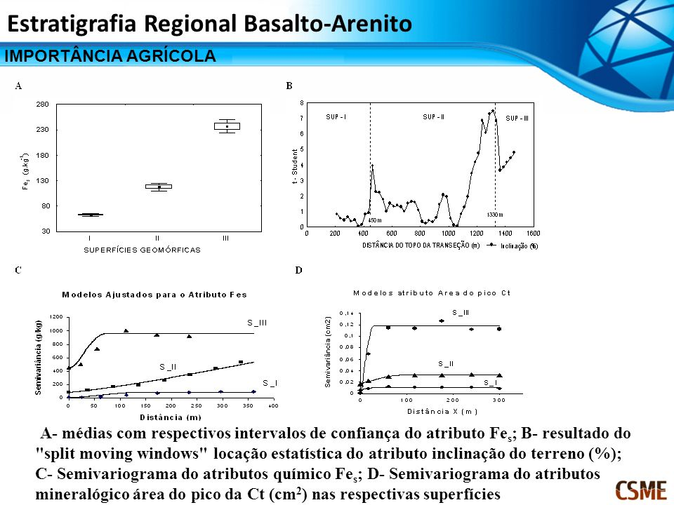 IMPORTÂNCIA AGRÍCOLA Estratigrafia Regional Basalto-Arenito A- médias com respectivos intervalos de confiança do atributo Fe s ; B- resultado do split moving windows locação estatística do atributo inclinação do terreno (%); C- Semivariograma do atributos químico Fe s ; D- Semivariograma do atributos mineralógico área do pico da Ct (cm 2 ) nas respectivas superfícies