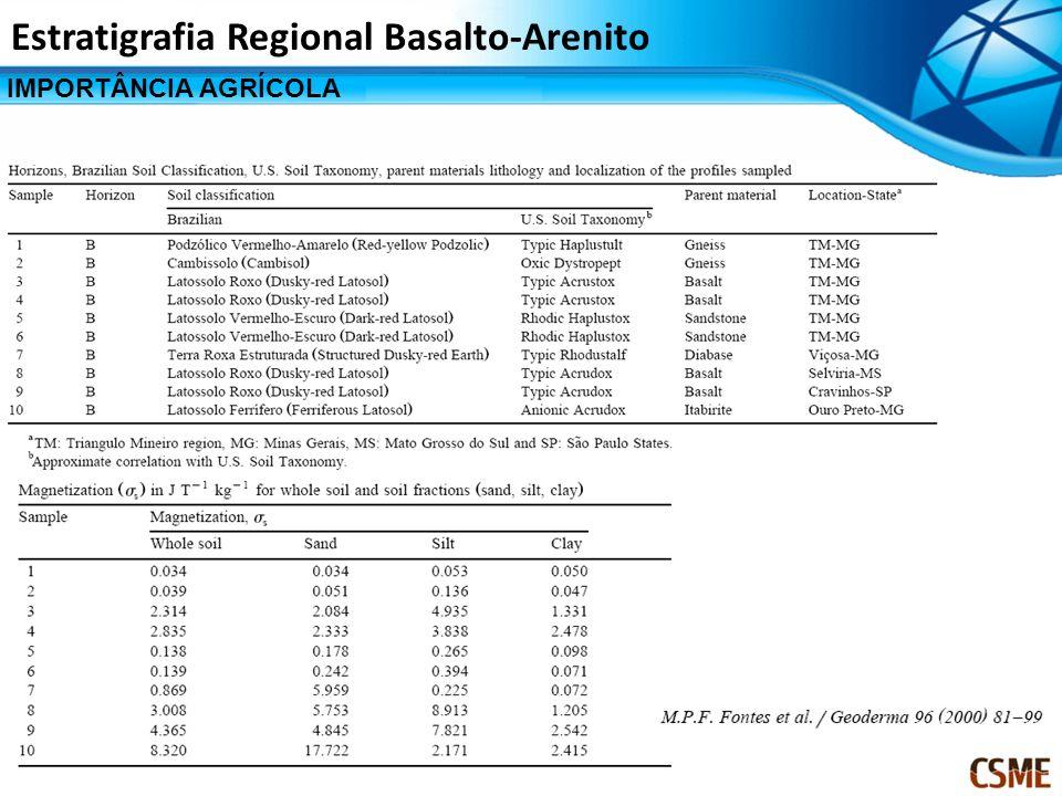 IMPORTÂNCIA AGRÍCOLA Estratigrafia Regional Basalto-Arenito