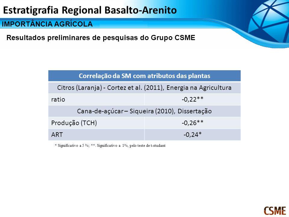 Correlação da SM com atributos das plantas Citros (Laranja) - Cortez et al. (2011), Energia na Agricultura ratio-0,22** Cana-de-açúcar – Siqueira (201