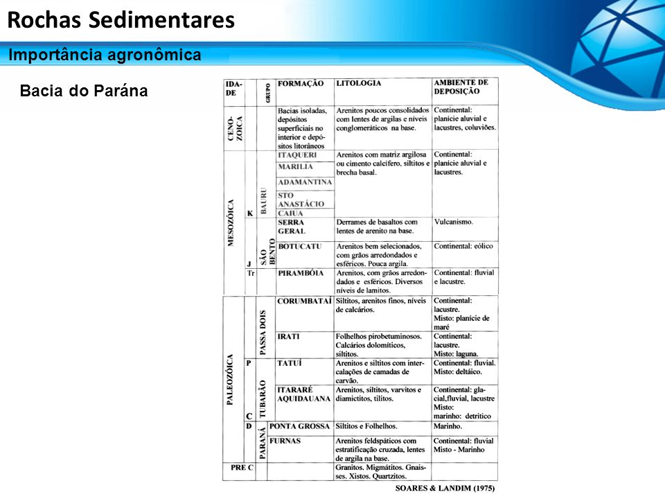 Rochas Sedimentares Importância agronômica Bacia do Parána