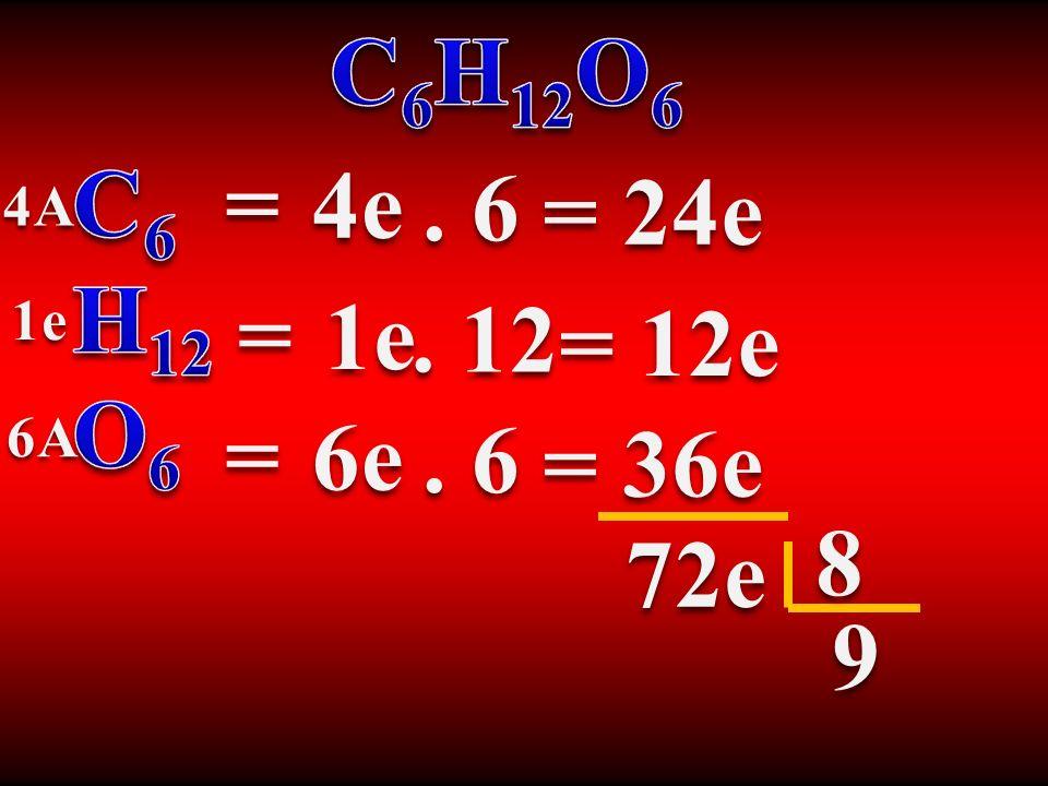 Cabe Ressaltar: Famílias Cátions Perdem elétrons Carga + Ânions Ganha elétrons Carga - Neutra Carga ± Elemento Estabilizado (Pronto) NaCl Na 11 prótons 2 8 1 Cl 17 prótons 2 8 7 + 1 = 8