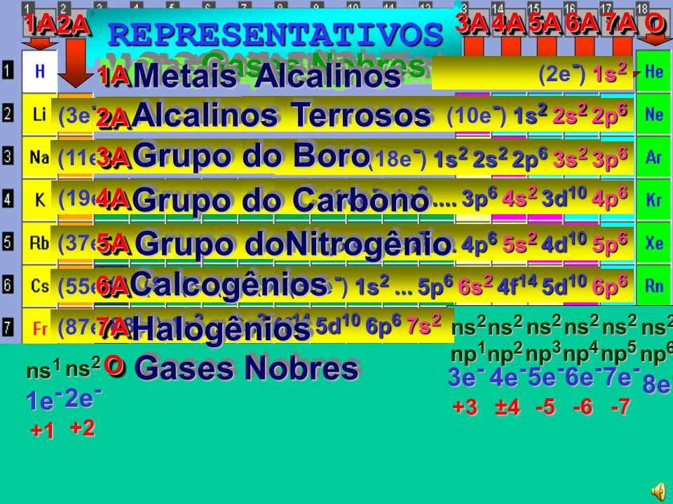- 1s 2 2s 2 2p 5 (9e - ) 1s 2 2s 2 2p 5 - 1s 2 2s 2 2p 6 3s 2 3p 5 (17e - ) 1s 2 2s 2 2p 6 3s 2 3p 5 - 1s 2...4p 6 5s 2 4d 10 5p 5 (53e - ) 1s 2...4p 6 5s 2 4d 10 5p 5 - 1s 2...5p 6 6s 2 4f 14 5d 10 6p 5 (85e - ) 1s 2...5p 6 6s 2 4f 14 5d 10 6p 5 - 1s 2...3p 6 4s 2 3d 10 4p 5 (35e - ) 1s 2...3p 6 4s 2 3d 10 4p 5 HALOGÊNIOSHALOGÊNIOS 7A7A ns 2 7e - -7 np 5