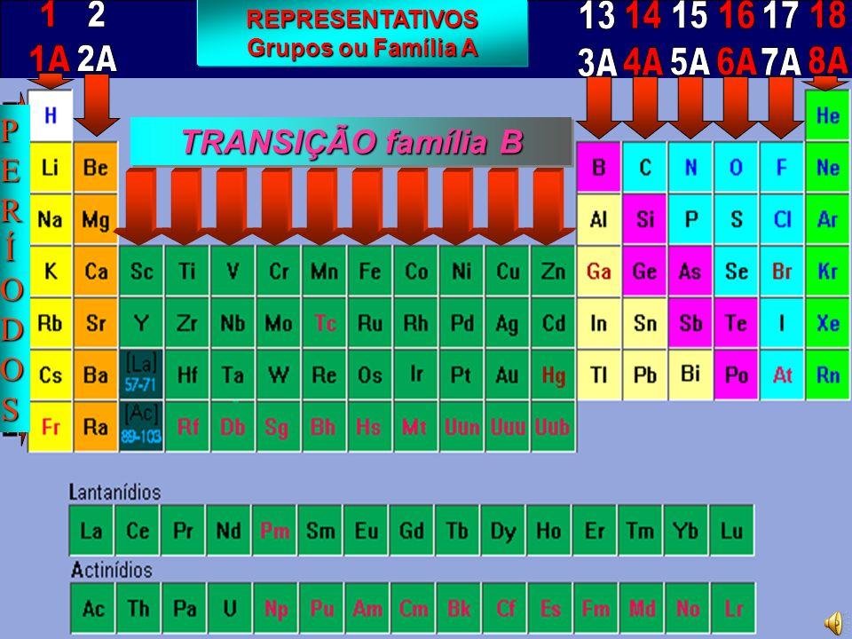 REPRESENTATIVOS - 1s 2 2s 2 2p 6 3s 2 3p 6 4s 1 (19e - ) 1s 2 2s 2 2p 6 3s 2 3p 6 4s 1 1A1A Metais Alcalinos ns 1 1e - +1 - 1s 2 2s 1 (3e - ) 1s 2 2s 1 - 1s 2 2s 2 2p 6 3s 1 (11e - ) 1s 2 2s 2 2p 6 3s 1 - 1s 2....