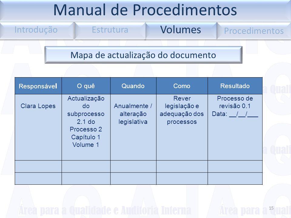 Mapa de actualização do documento Responsáve l O quêQuandoComoResultado Clara Lopes Actualização do subprocesso 2.1 do Processo 2 Capítulo 1 Volume 1