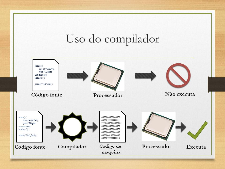 Uso do compilador main(){ int n1=0,n2=0; puts(