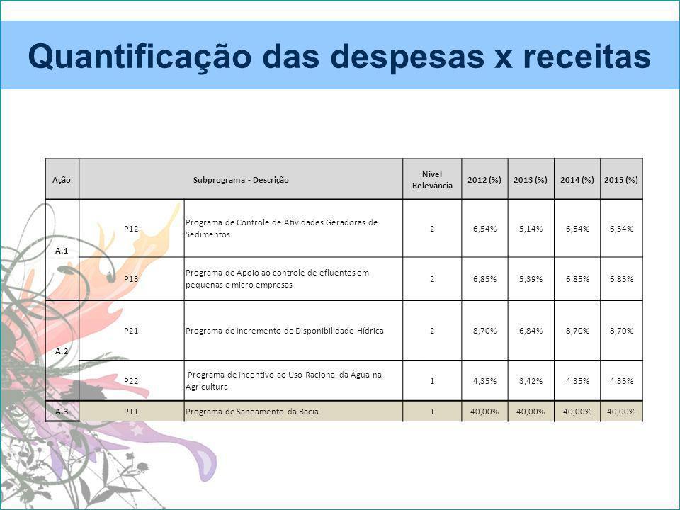 Quantificação das despesas x receitas AçãoSubprograma - Descrição Nível Relevância 2012 (%)2013 (%)2014 (%)2015 (%) A.1 P12 Programa de Controle de Atividades Geradoras de Sedimentos 26,54%5,14%6,54% P13 Programa de Apoio ao controle de efluentes em pequenas e micro empresas 26,85%5,39%6,85% A.2 P21Programa de Incremento de Disponibilidade Hídrica28,70%6,84%8,70% P22 Programa de Incentivo ao Uso Racional da Água na Agricultura 14,35%3,42%4,35% A.3P11Programa de Saneamento da Bacia140,00%