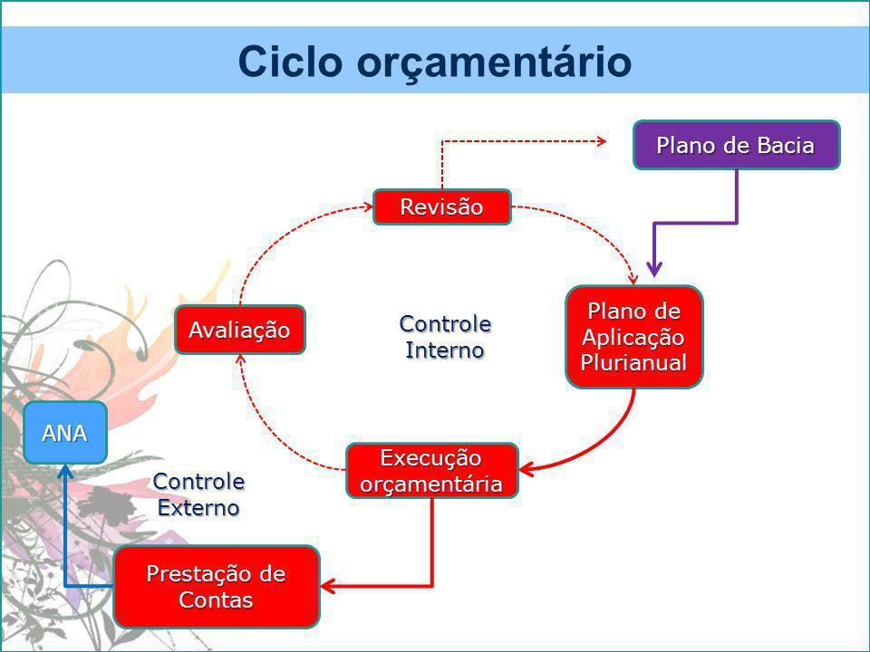 Ciclo orçamentário Plano de Bacia Plano de Aplicação Plurianual Execução orçamentária Avaliação Revisão Prestação de Contas ANA Controle Interno Controle Externo