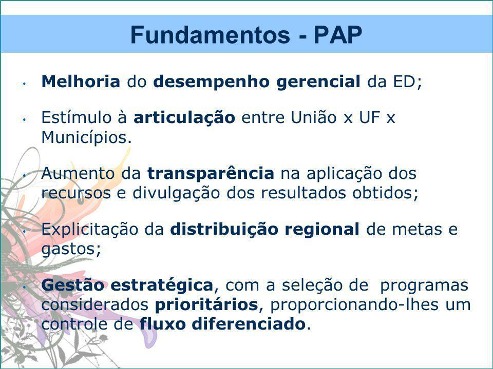 Fundamentos - PAP Melhoria do desempenho gerencial da ED; Estímulo à articulação entre União x UF x Municípios.