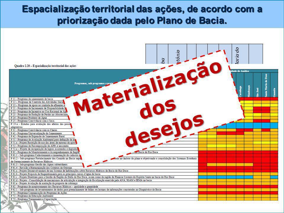 Espacialização territorial das ações, de acordo com a priorização dada pelo Plano de Bacia.