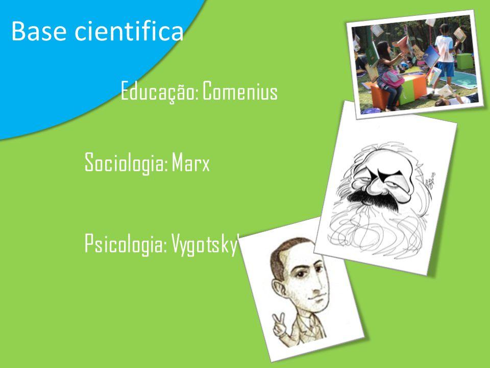 Base cientifica Sociologia: Marx Psicologia: Vygotsky Educação: Comenius