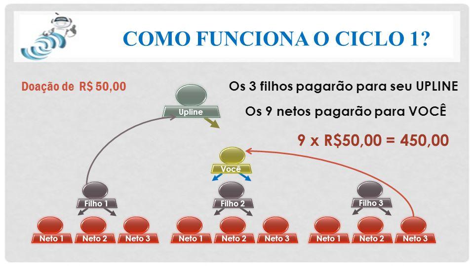COMO FUNCIONA O CICLO 1.