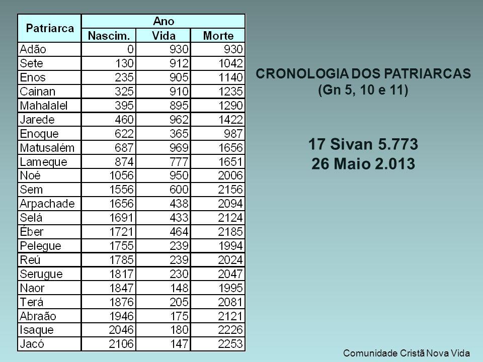 CRONOLOGIA DOS PATRIARCAS (Gn 5, 10 e 11) 17 Sivan 5.773 26 Maio 2.013 Comunidade Cristã Nova Vida