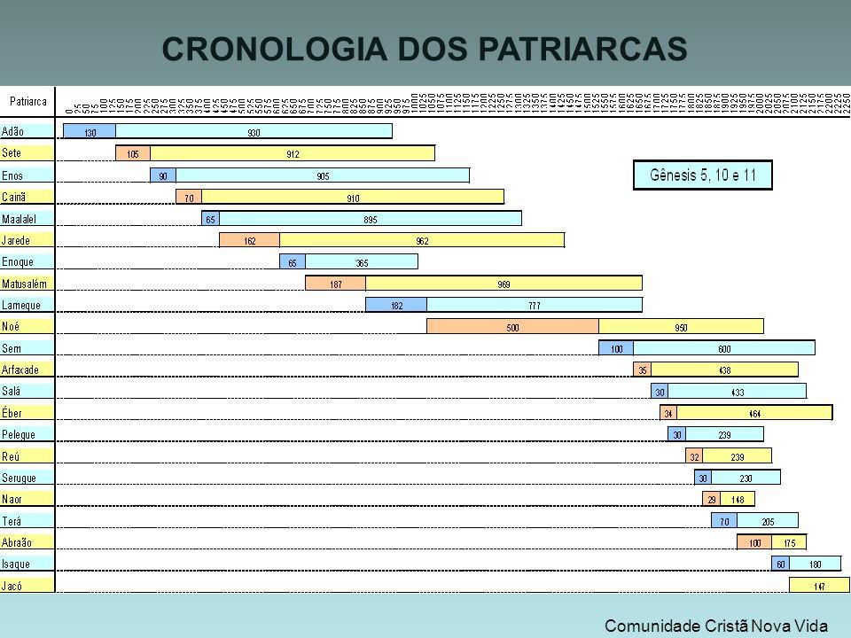 CRONOLOGIA DOS PATRIARCAS Comunidade Cristã Nova Vida