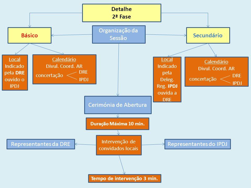 Detalhe 2ª Fase BásicoSecundário Organização da Sessão Local Indicado pela DRE ouvido o IPDJ Calendário Divul.
