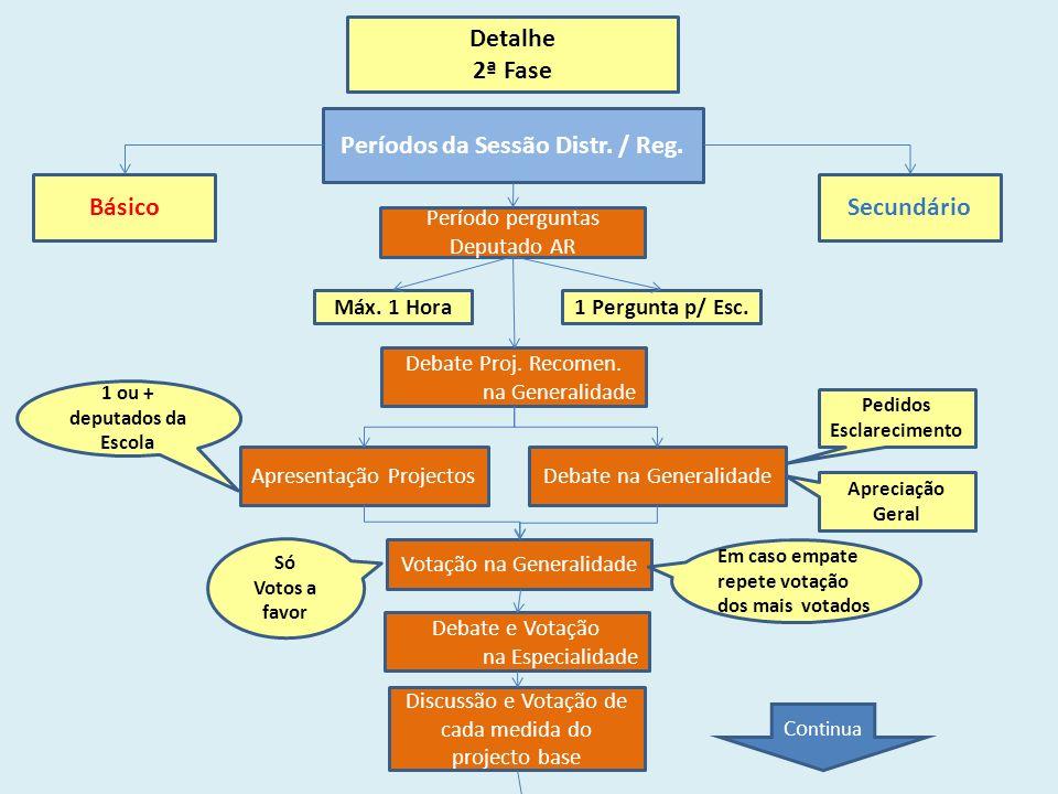 Detalhe 2ª Fase BásicoSecundário Períodos da Sessão Distr.