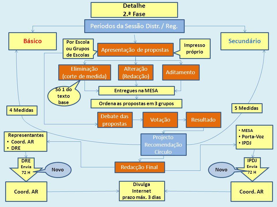 Apresentação de propostas Detalhe 2.ª Fase BásicoSecundário Períodos da Sessão Distr.