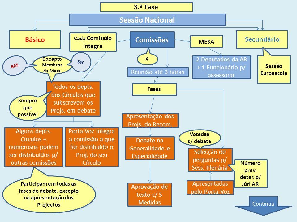 3.ª Fase Sessão Nacional Básico Secundário MESA Cada Comissão integra Comissões Todos os depts.