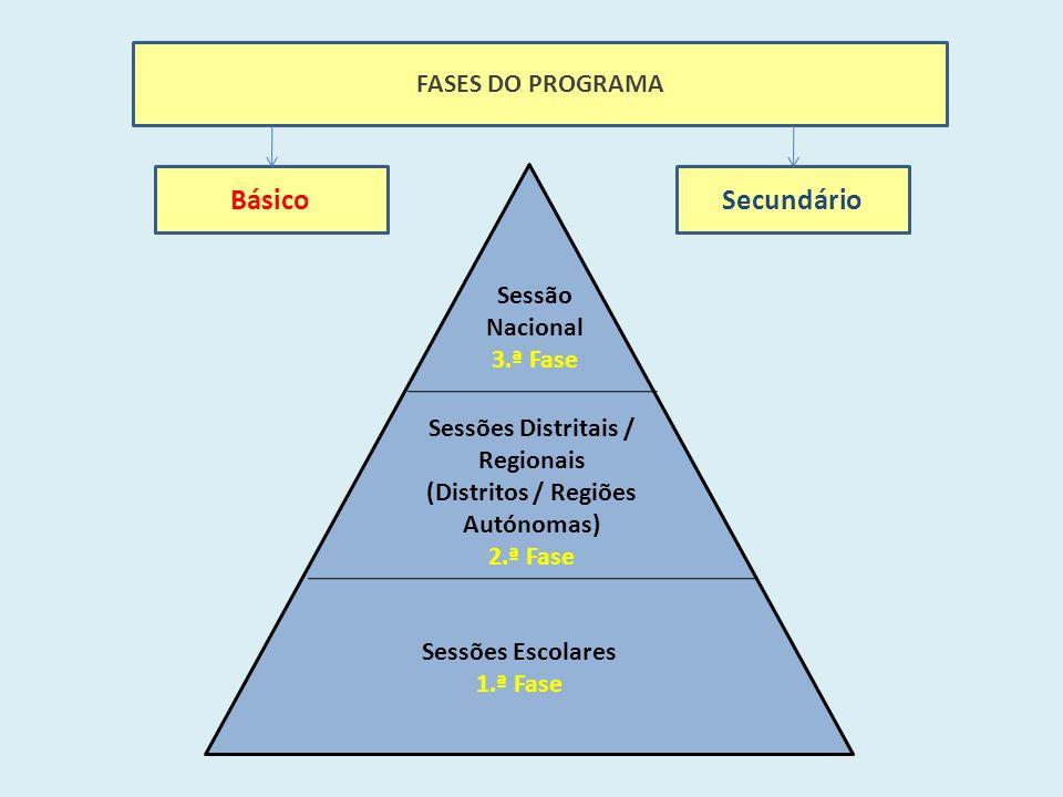FASES DO PROGRAMA Sessões Escolares 1.ª Fase Sessões Distritais / Regionais (Distritos / Regiões Autónomas) 2.ª Fase Sessão Nacional 3.ª Fase BásicoSecundário