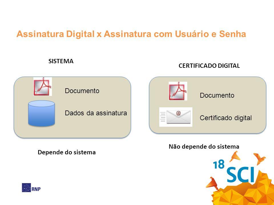 Assinatura Digital x Assinatura com Usuário e Senha Documento Dados da assinatura SISTEMA Documento CERTIFICADO DIGITAL Depende do sistema Não depende do sistema Certificado digital