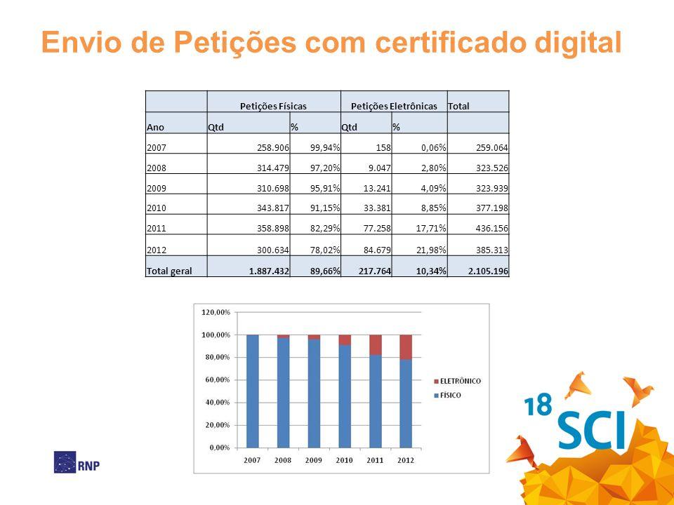 Envio de Petições com certificado digital Petições FísicasPetições EletrônicasTotal AnoQtd% % 2007258.90699,94%1580,06%259.064 2008314.47997,20%9.0472,80%323.526 2009310.69895,91%13.2414,09%323.939 2010343.81791,15%33.3818,85%377.198 2011358.89882,29%77.25817,71%436.156 2012300.63478,02%84.67921,98%385.313 Total geral1.887.43289,66%217.76410,34%2.105.196