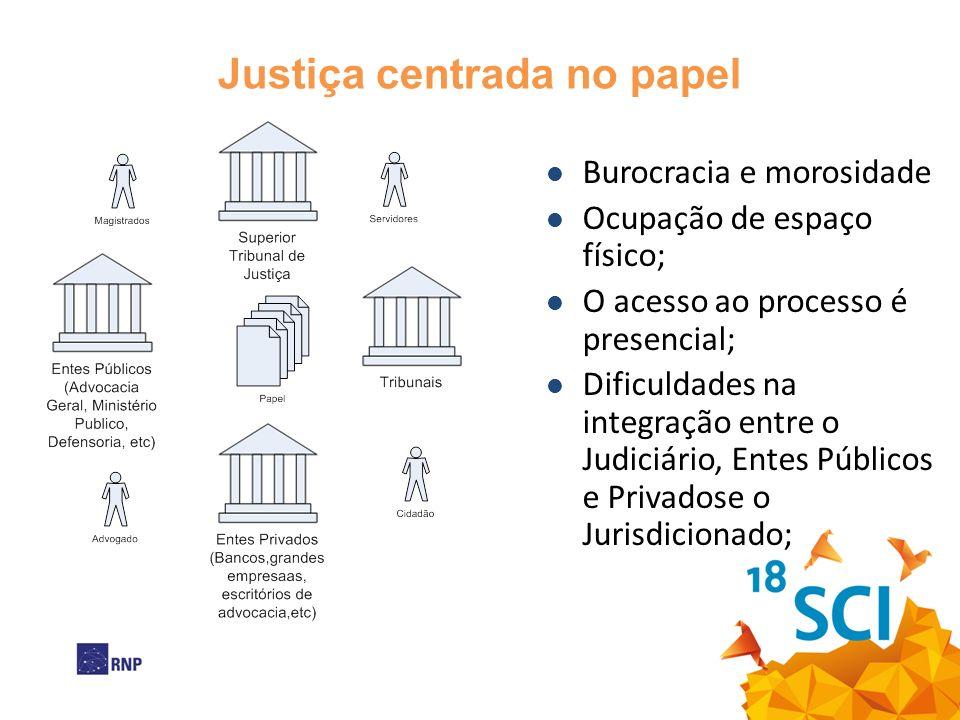 Justiça centrada no papel Burocracia e morosidade Ocupação de espaço físico; O acesso ao processo é presencial; Dificuldades na integração entre o Judiciário, Entes Públicos e Privadose o Jurisdicionado;