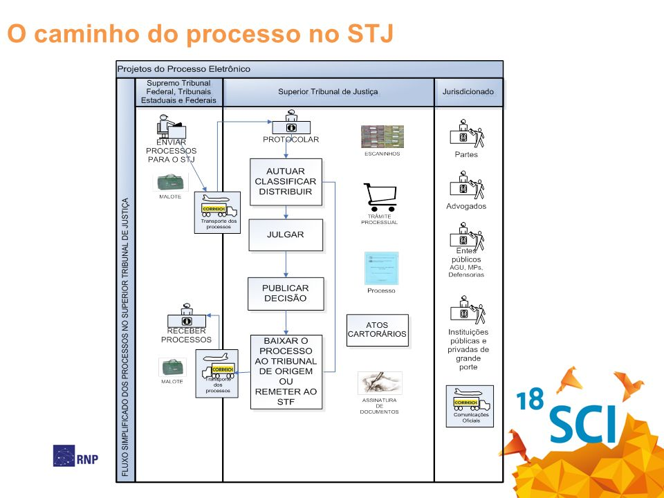 O caminho do processo no STJ