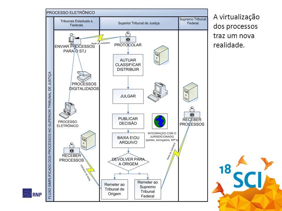 Tecnologias necessárias Assinador; Visualizador de documentos; Biblioteca de assinatura para desenvolvimento de aplicações; Cartão com dispositivo de entrada; Token