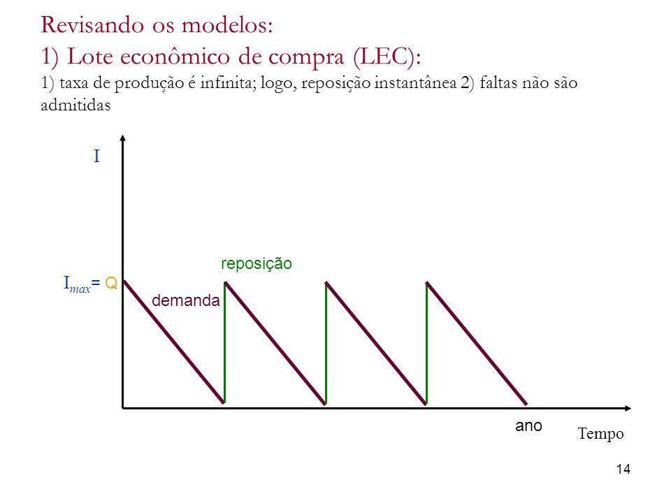 Revisando os modelos: 1) Lote econômico de compra (LEC): 1) taxa de produção é infinita; logo, reposição instantânea 2) faltas não são admitidas 14 Te