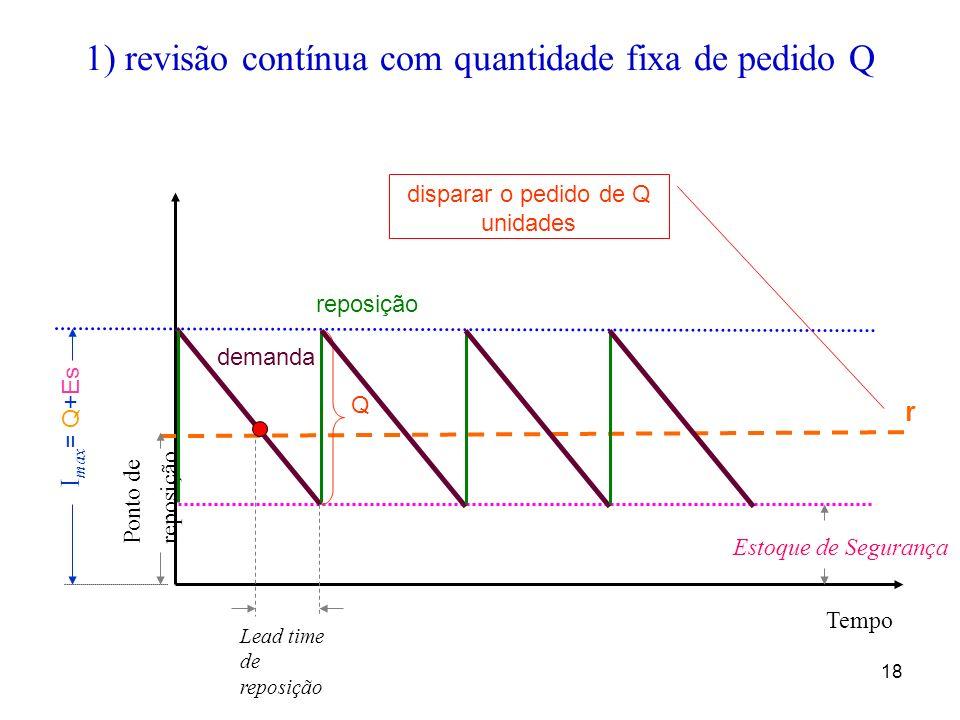18 1) revisão contínua com quantidade fixa de pedido Q Ponto de reposição Tempo I max = Q+Es Lead time de reposição Estoque de Segurança r demanda dis