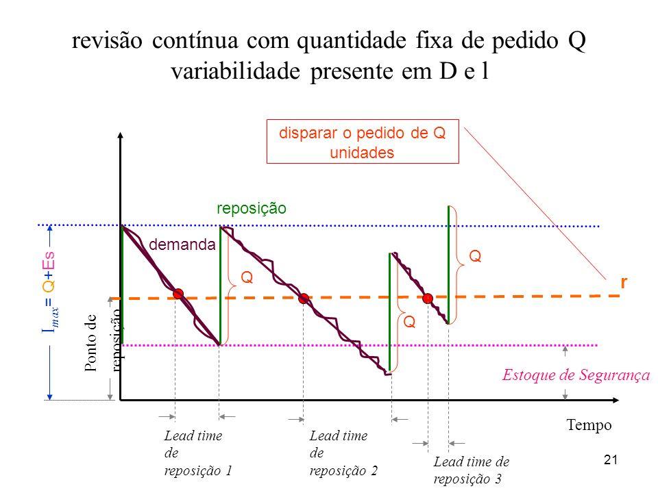 21 revisão contínua com quantidade fixa de pedido Q variabilidade presente em D e l Ponto de reposição Tempo I max = Q+Es Lead time de reposição 1 Est