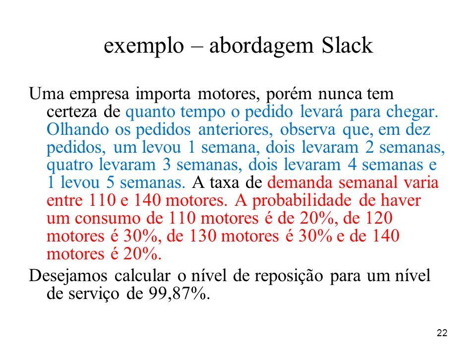 22 exemplo – abordagem Slack Uma empresa importa motores, porém nunca tem certeza de quanto tempo o pedido levará para chegar. Olhando os pedidos ante