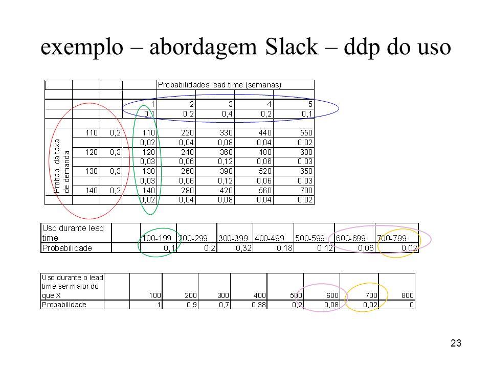 23 exemplo – abordagem Slack – ddp do uso