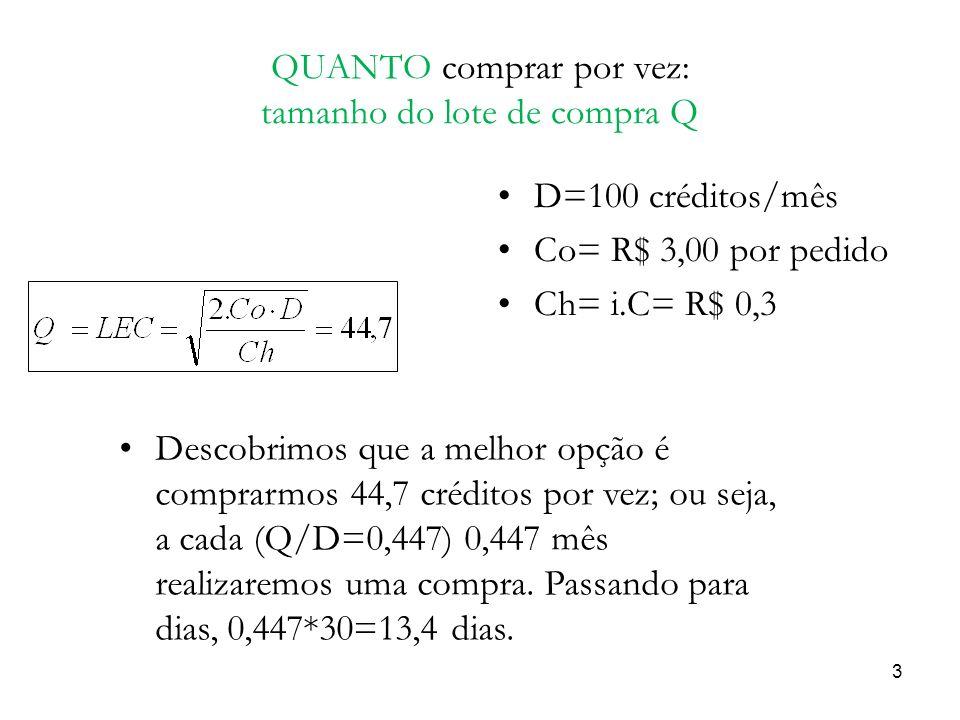 QUANTO comprar por vez: tamanho do lote de compra Q D=100 créditos/mês Co= R$ 3,00 por pedido Ch= i.C= R$ 0,3 3 Descobrimos que a melhor opção é compr