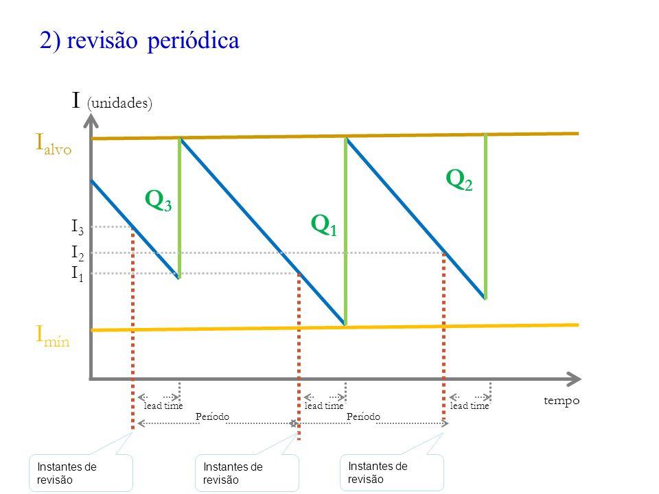 2) revisão periódica I (unidades) I alvo Q3Q3 Q1Q1 lead time tempo Período I mín I1I1 I2I2 I3I3 Q2Q2 Instantes de revisão