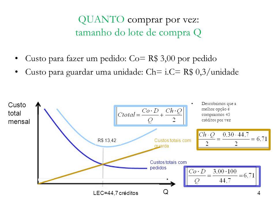 QUANTO comprar por vez: tamanho do lote de compra Q Custo para fazer um pedido: Co= R$ 3,00 por pedido Custo para guardar uma unidade: Ch= i.C= R$ 0,3