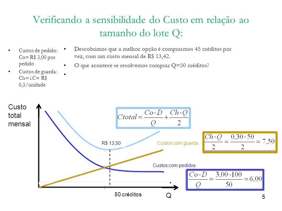 Verificando a sensibilidade do Custo em relação ao tamanho do lote Q: Custos de pedido: Co= R$ 3,00 por pedido Custos de guarda: Ch= i.C= R$ 0,3/unida