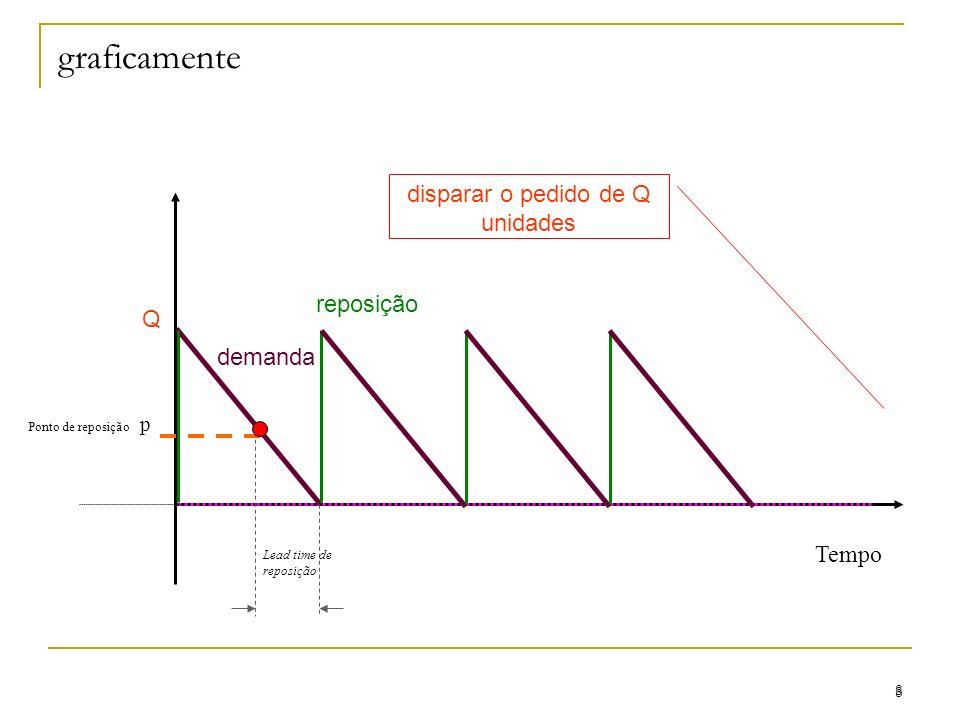 graficamente 8 8 Ponto de reposição p Tempo Lead time de reposição demanda disparar o pedido de Q unidades reposição Q