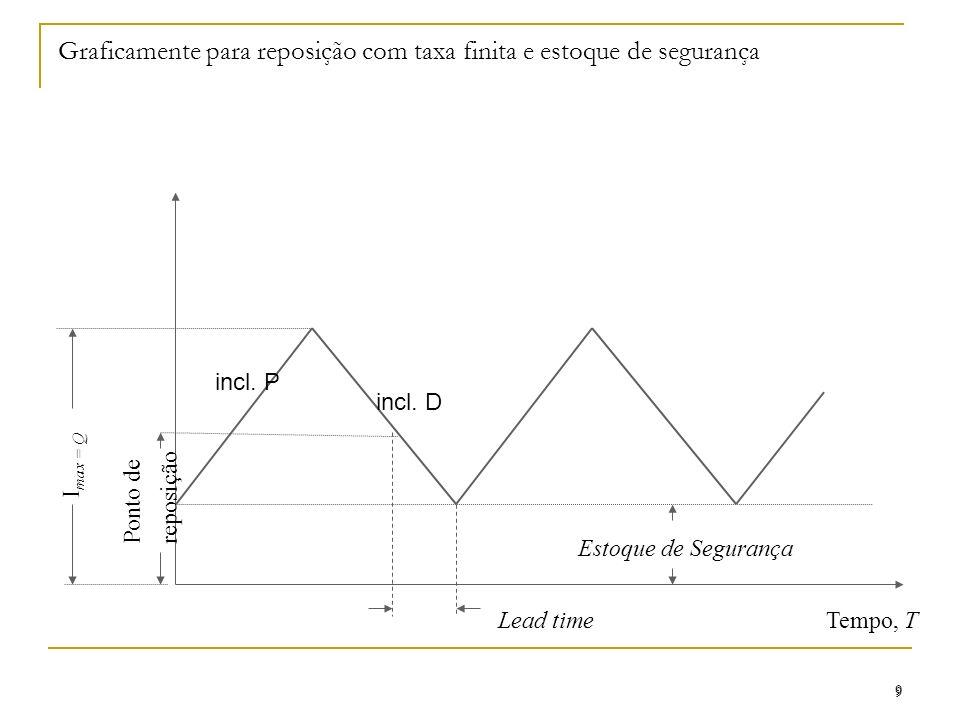 Graficamente para reposição com taxa finita e estoque de segurança 9 9 Ponto de reposição Tempo, T I max = Q Lead time Estoque de Segurança incl. P in