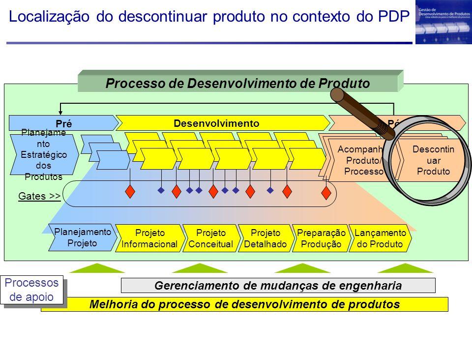 Localização do descontinuar produto no contexto do PDP Melhoria do processo de desenvolvimento de produtos Gerenciamento de mudanças de engenharia Processos de apoio Processos de apoio Desenvolvimento Projeto Detalhado Projeto Conceitual Projeto Informacional Lançamento do Produto Preparação Produção Planejamento Projeto PósPré Planejame nto Estratégico dos Produtos Descontin uar Produto Acompanhar Produto/ Processo Gates >> Processo de Desenvolvimento de Produto