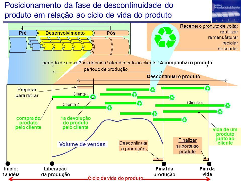 Considerações importantes sobre a fase descontinuidade do produto 1/2 Essa fase não se inicia somente após o fechamento da fase anterior (acompanhar produto e processo).