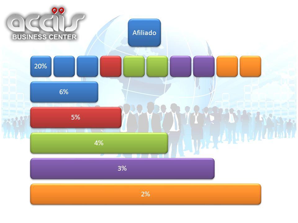 Afiliado 20% 6% 5% 4% 3% 2%
