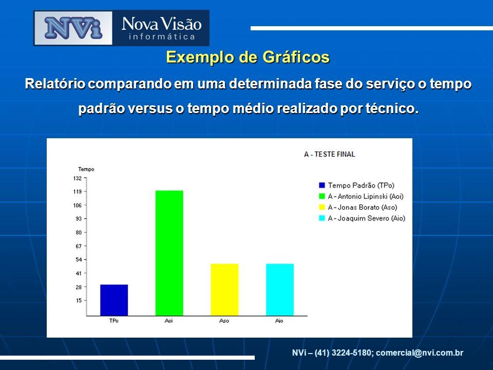 Exemplo de Gráficos Relatório comparando em uma determinada fase do serviço o tempo padrão versus o tempo médio realizado por técnico. NVi – (41) 3224
