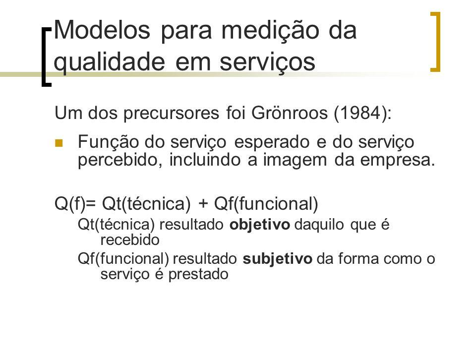Modelos para medição da qualidade em serviços Um dos precursores foi Grönroos (1984): Função do serviço esperado e do serviço percebido, incluindo a i