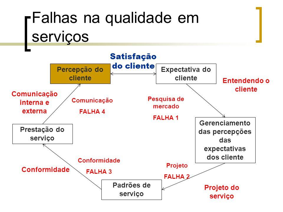 Falhas na qualidade em serviços Expectativa do cliente Gerenciamento das percepções das expectativas dos cliente Entendendo o cliente Pesquisa de merc