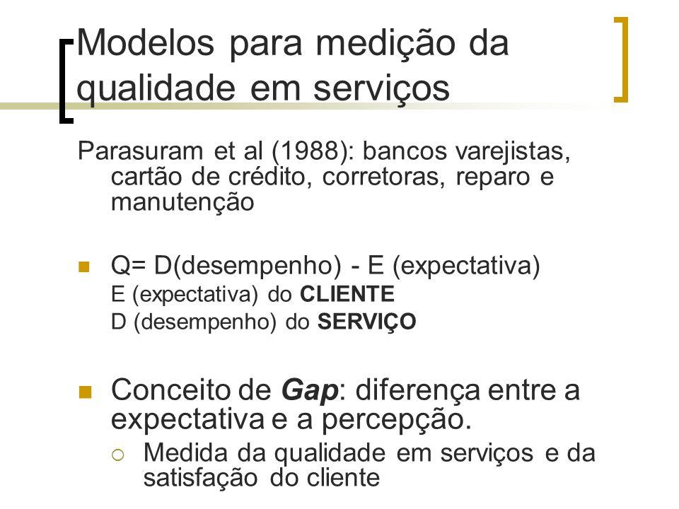 Modelos para medição da qualidade em serviços Parasuram et al (1988): bancos varejistas, cartão de crédito, corretoras, reparo e manutenção Q= D(desem