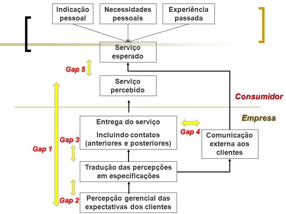 Indicação pessoal Necessidades pessoais Experiência passada Serviço esperado Serviço percebido Consumidor Empresa Entrega do serviço Incluindo contato