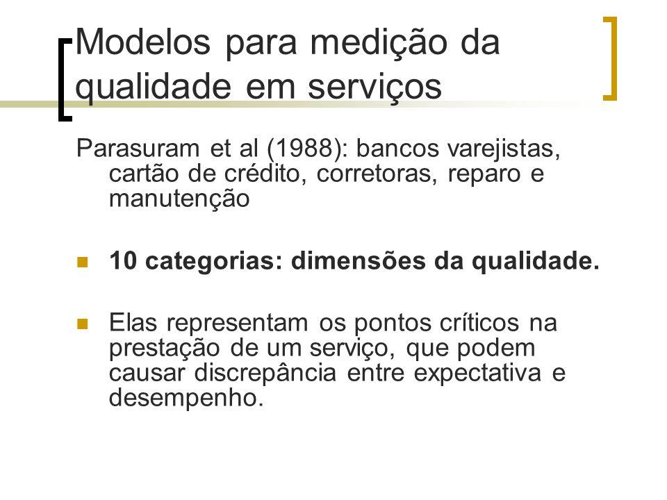 Modelos para medição da qualidade em serviços Parasuram et al (1988): bancos varejistas, cartão de crédito, corretoras, reparo e manutenção 10 categor
